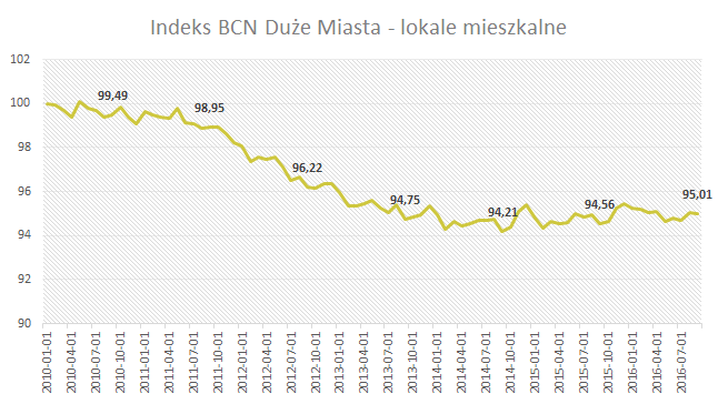 Indeks BCN - Duże miasta - Wrzesień 2016