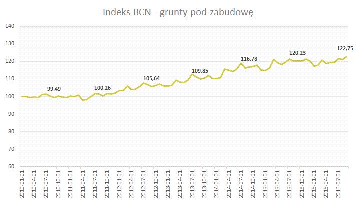 Indeks BCN - Grunty pod zabudowę - Wrzesień 2016