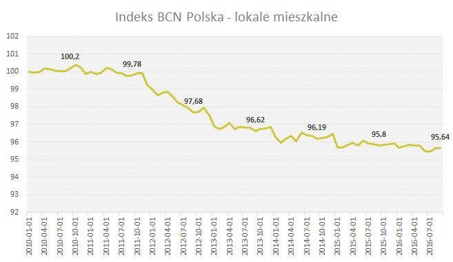 Indeks BCN - Polska - Wrzesień 2016