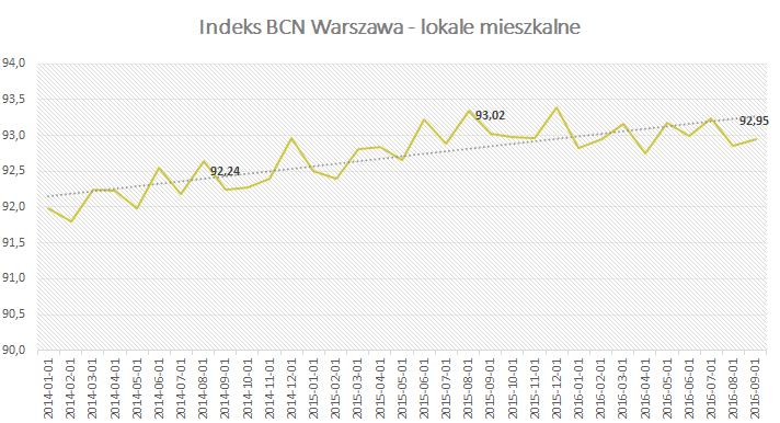 Indeks BCN - Warszawa - Wrzesień 2016
