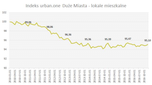Indeks urban.one Grudzień 2016 Duże Miasta - lokale mieszkalne
