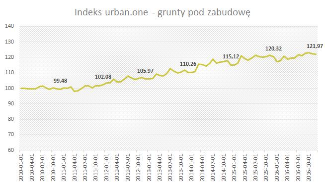 Indeks urban.one Grudzień 2016 - grunty pod zabudowę