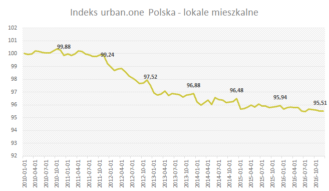 Indeks urban.one Grudzień 2016 Polska - lokale mieszkalne