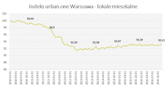 Indeks urban.one Grudzień 2016 Warszawa - lokale mieszkalne