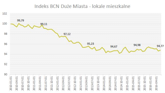Indeks BCN Duże Miasta - lokale mieszkalne - Czerwiec 2016