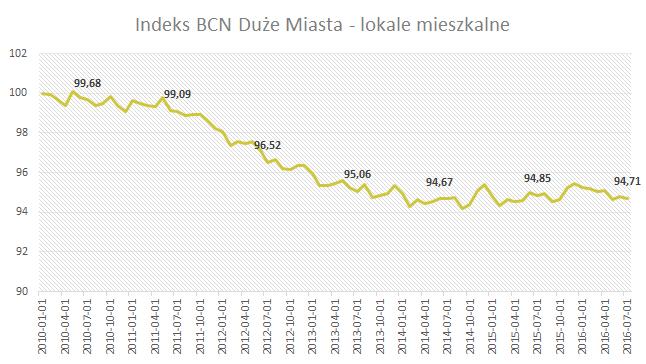 Indeks BCN - Duże miasta - Lipiec 2016