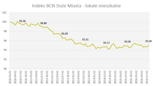 Indeks BCN - Duże miasta - Sierpień 2016