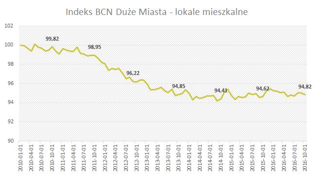 Index BCN Duże miasta