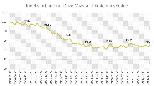 Indeks urban.one Duże Miasta - lokale mieszkalne