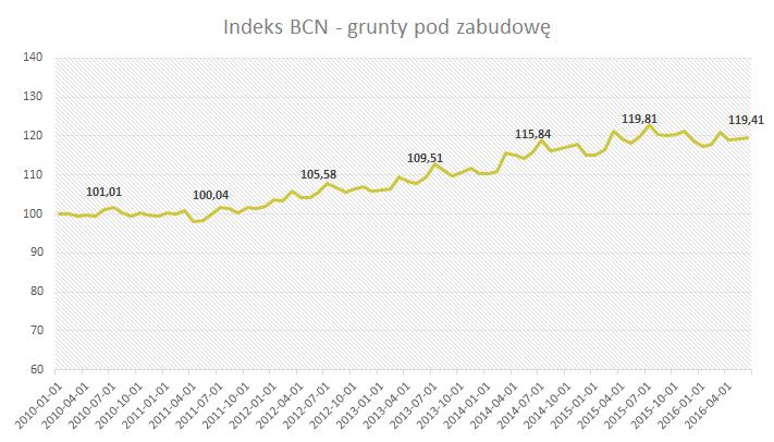 Indeks BCN - grunty pod zabudowę - Czerwiec 2016