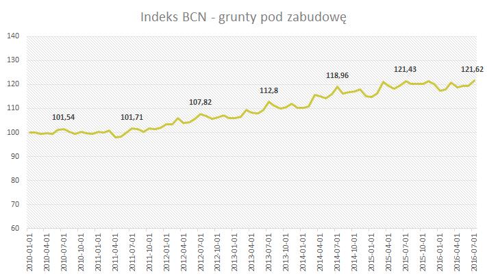 Indeks BCN - Grunty - Lipiec 2016