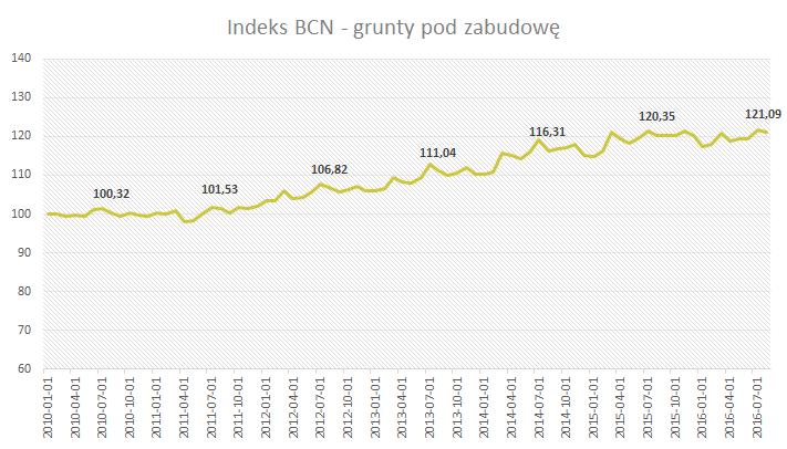 Indeks BCN - Grunty pod zabudowę - Sierpień 2016