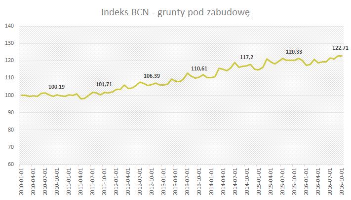 Indeks BCN grunty