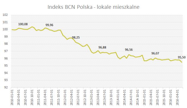 Indeks BCN Polska - lokale mieszkalne - Czerwiec 2016
