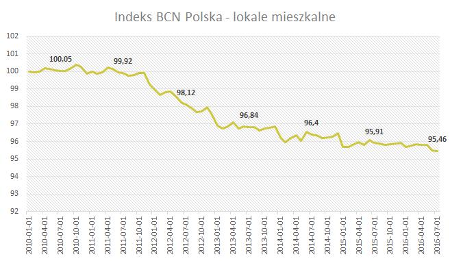 Indeks BCN - Polska - Lipiec 2016