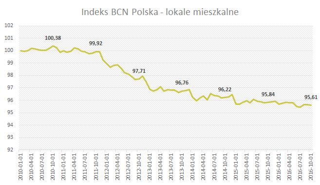 Index BCN Polska - lokale mieszkalne