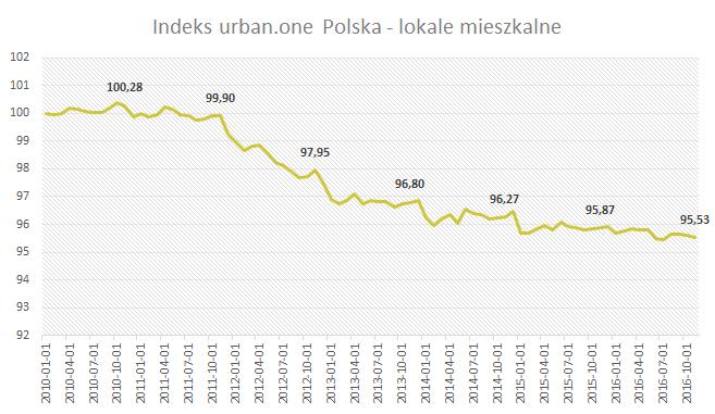 Indeks urban.one Polska - lokale mieszkalne