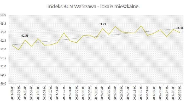 Indeks BCN Warszawa - lokale mieszkalne - Czerwiec 2016