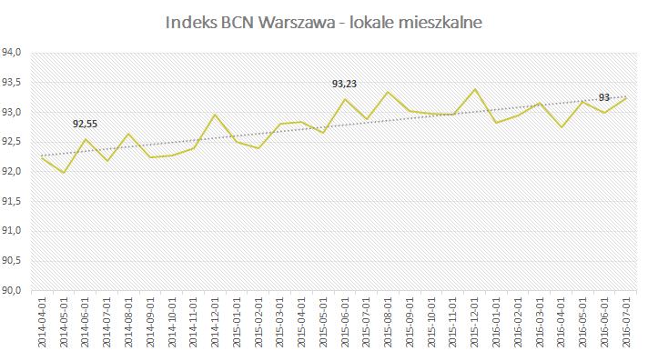 Indeks BCN - Warszawa - Lipiec 2016