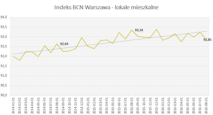 Indeks BCN - lokale mieszkalne - Sierpień 2016