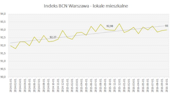 Indeks BCN Warszawa