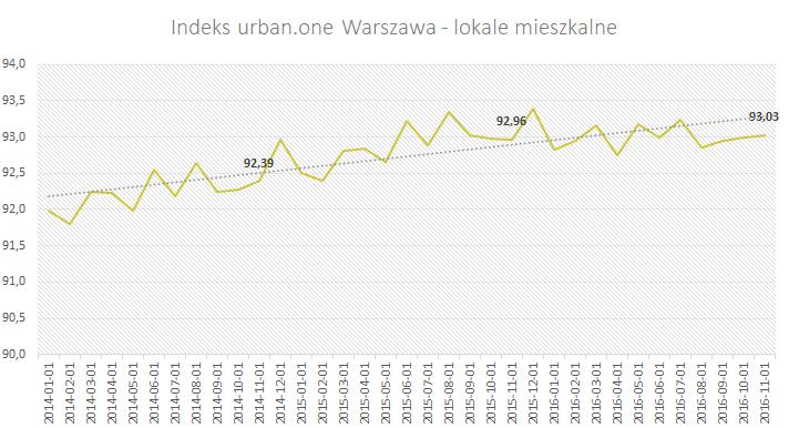 Indeks urban.one Warszawa - lokale mieszkalne