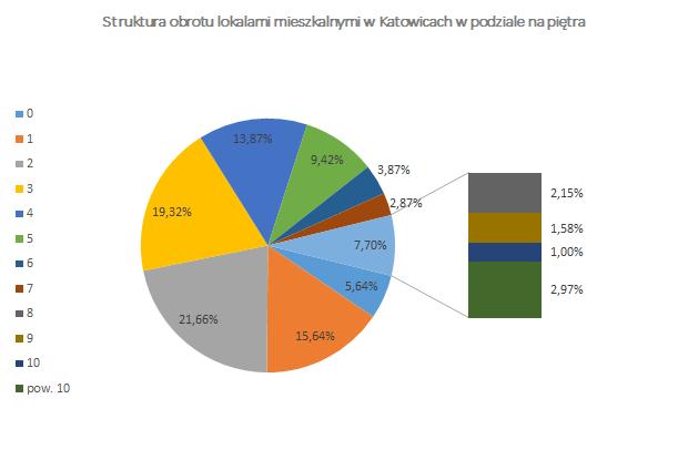 Struktura obrotu lokalami mieszkalnymi w Katowicach w podziale na piętra