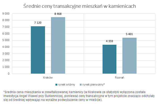 średnie ceny transakcyjne mieszkań w kamienicach