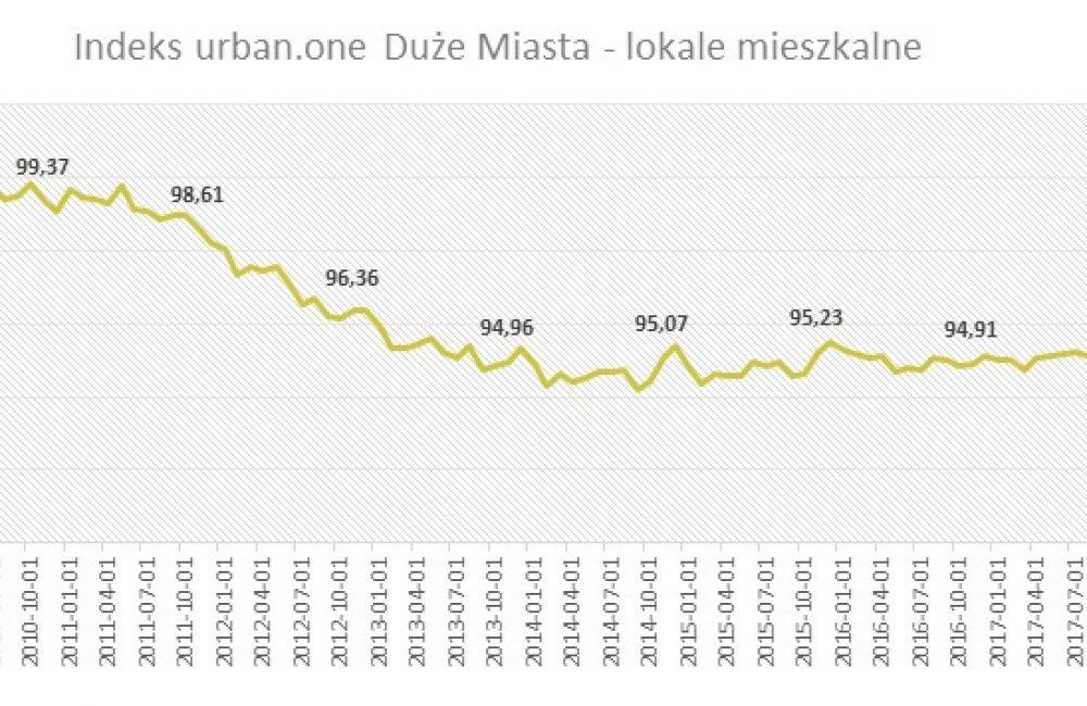 Indeks urban.one Duże Miasta