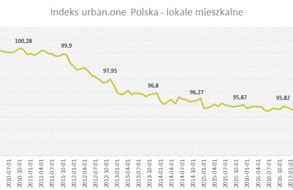 Indeks urban.one