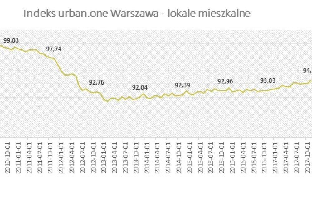 Indeks urban.one Warszawa