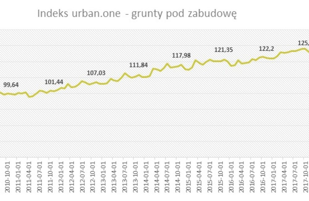 Indeks urban.one - grunty