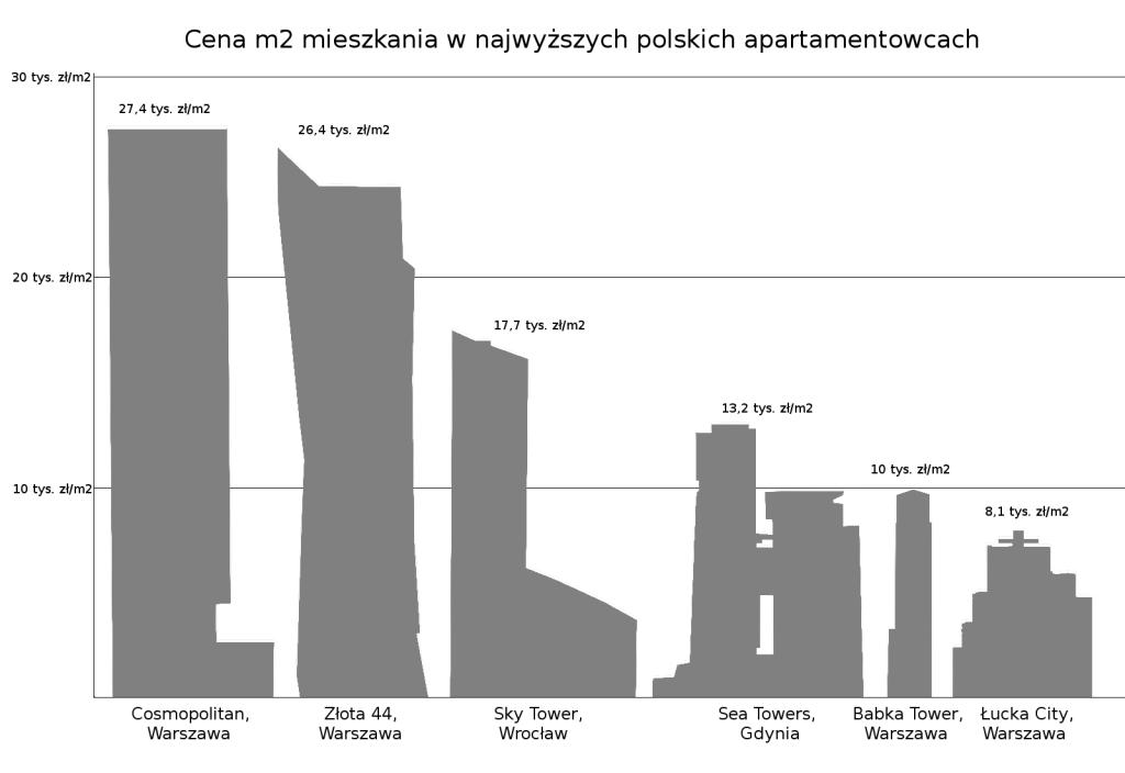 ceny za m2 mieszkania w najwyższych polskich apartamentowcach