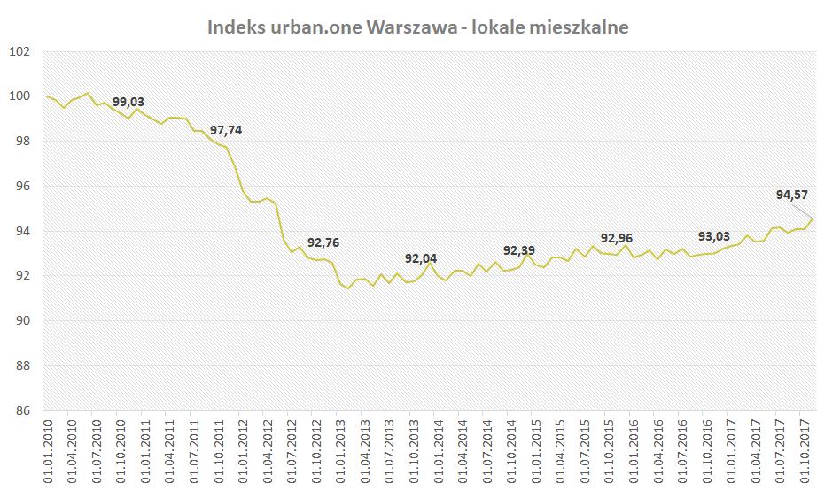 indeks urban.one - lokale mieszkalne w Warszawie