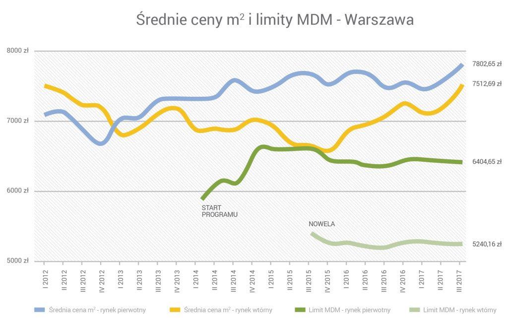 średnie ceny za m2 i limity MdM - Warszawa