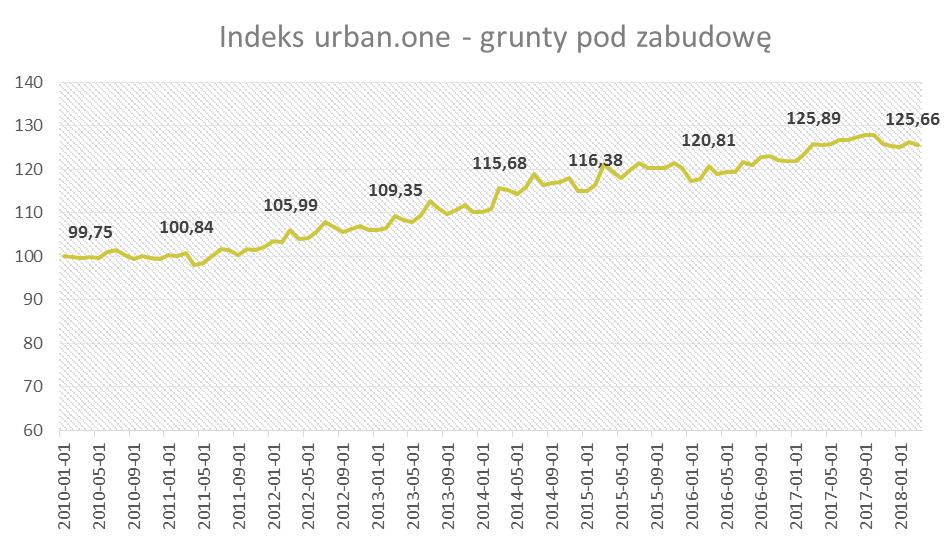 indeks urban.one - grunty pod zabudowę