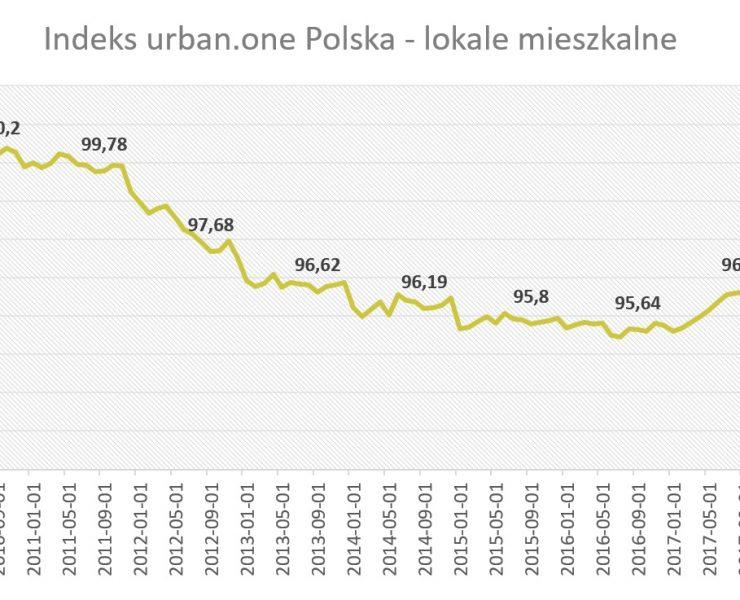 Indeks urban.one lokale mieszkalne wrzesień 2018