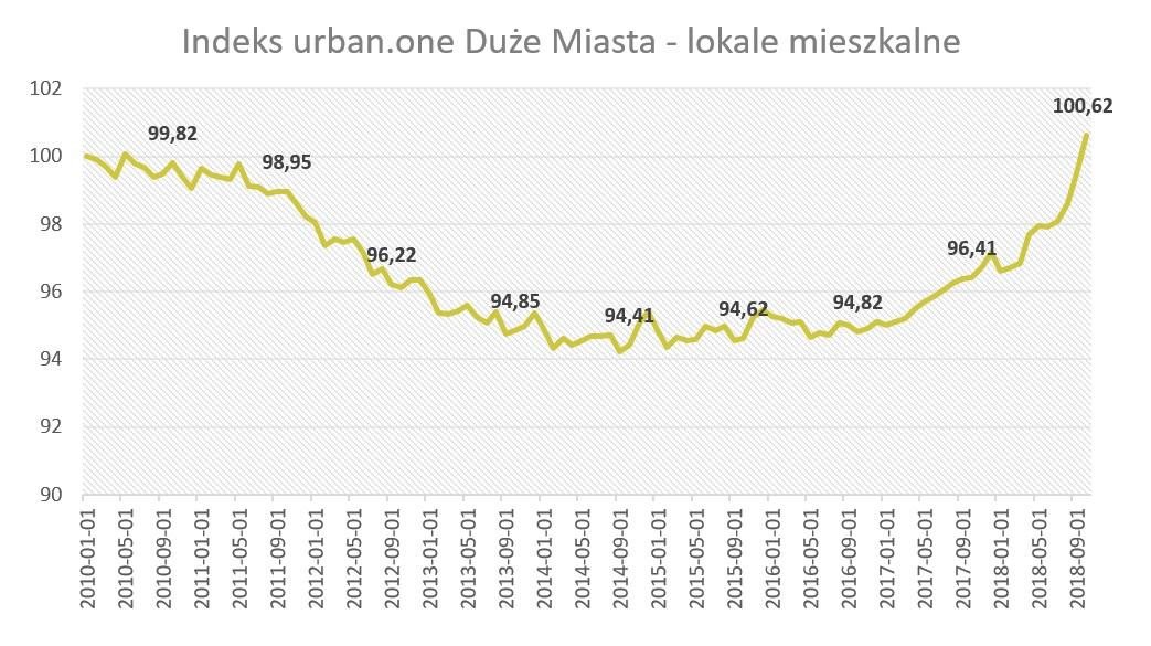 Indeks urban.one. Październik 2018