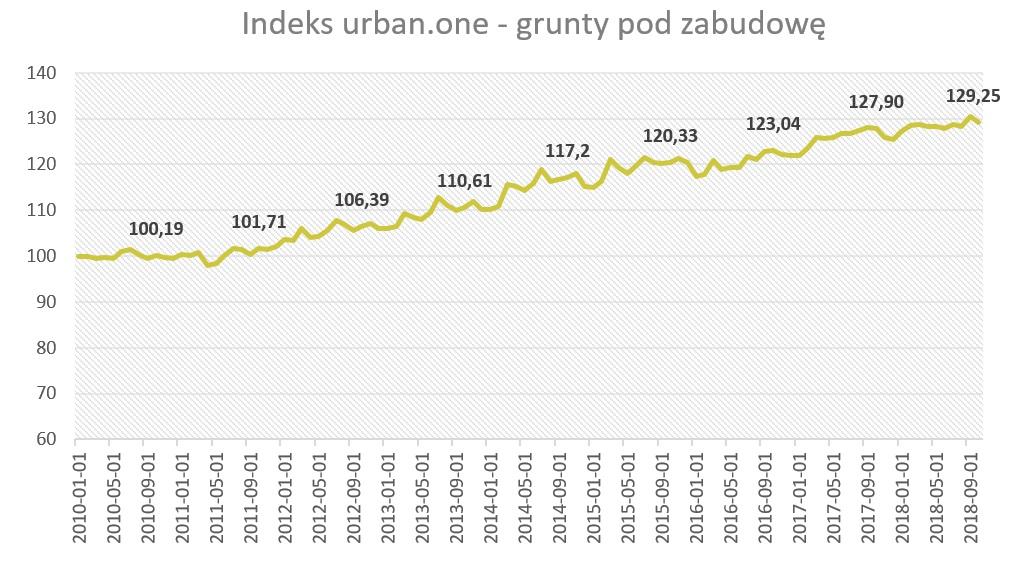 Indeks urban.one dla gruntów. Październik 2018