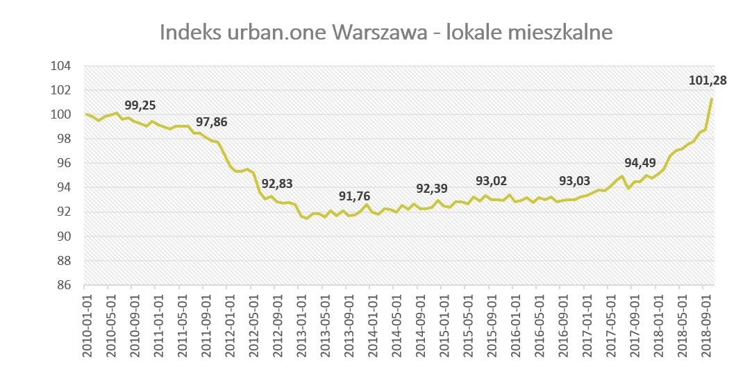 Indeks urban.one dla Warszawy. Październik 2018