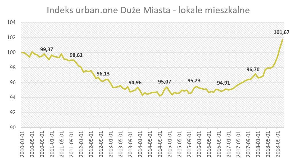 Indeks urban.one - lokale mieszkalne w dużych miastach w listopadzie 2018