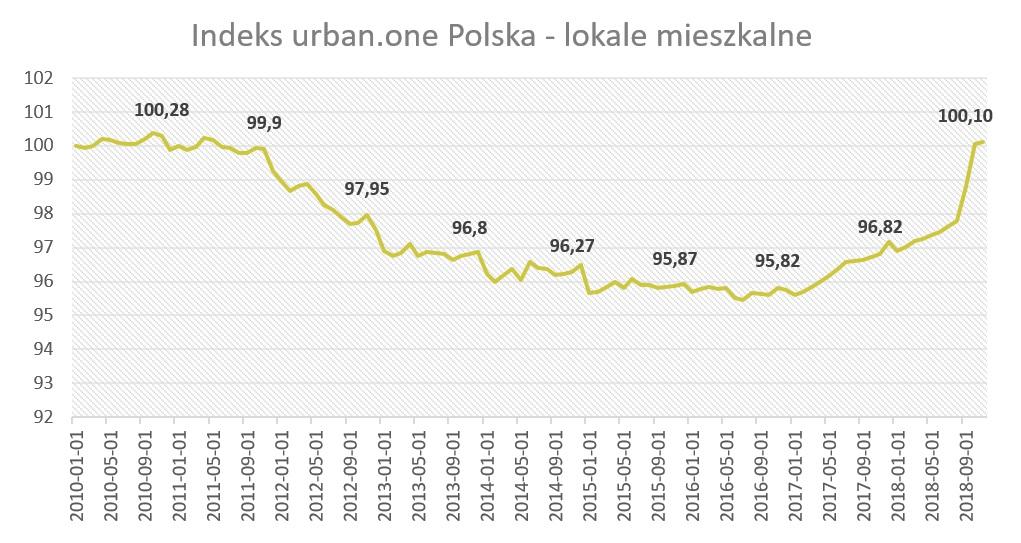 Indeks urban.one - lokale mieszkalne w listopadzie 2018