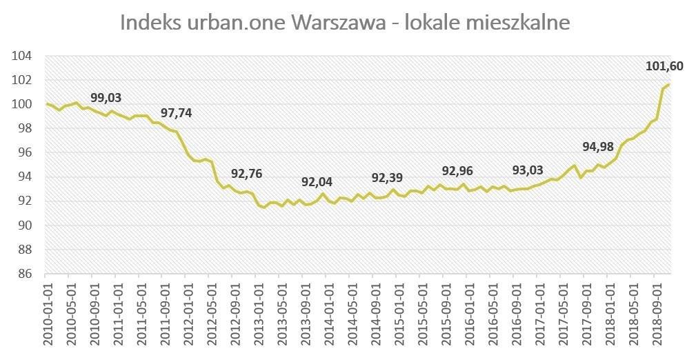 Ceny działek w Polsce