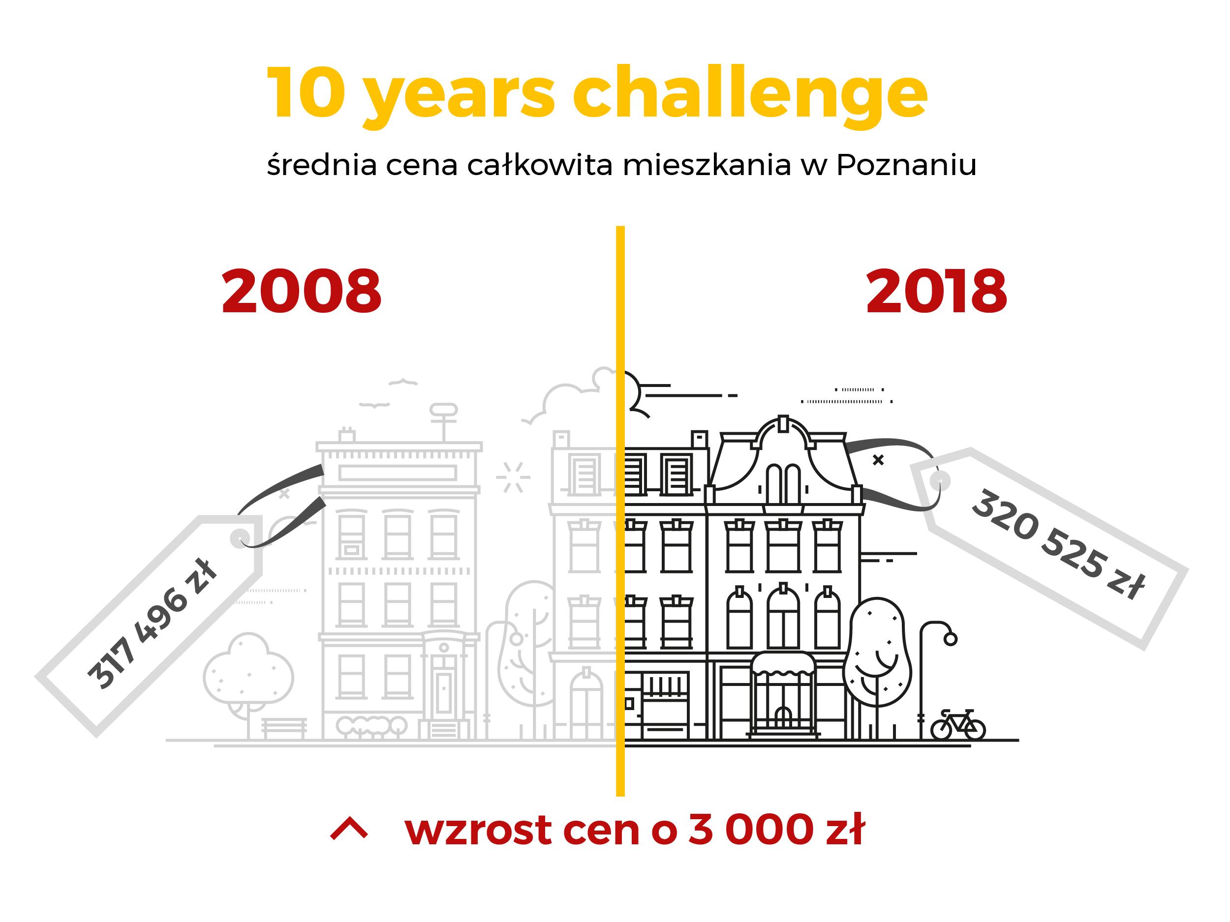 Ceny mieszkań w Poznaniu