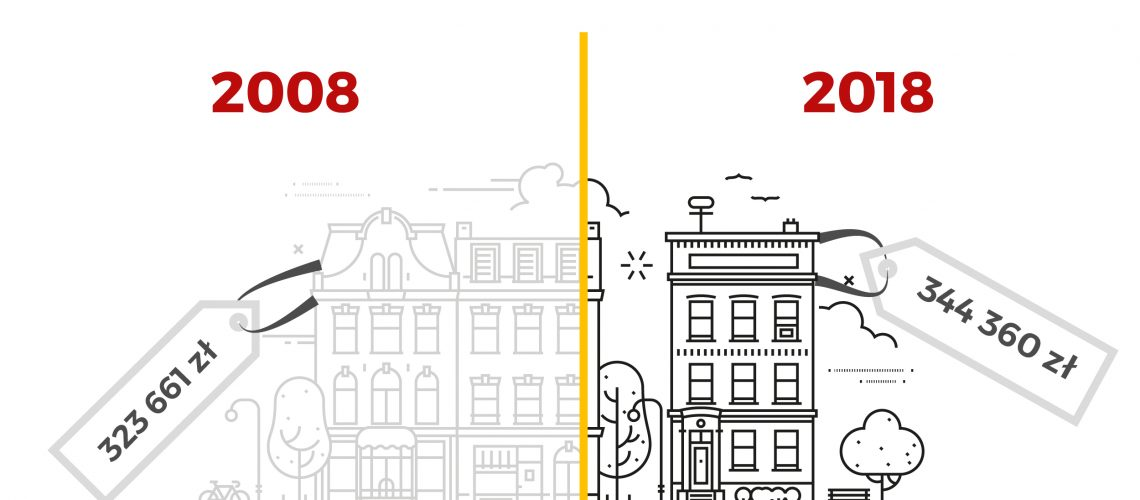 #10yearchallenge by urban.one