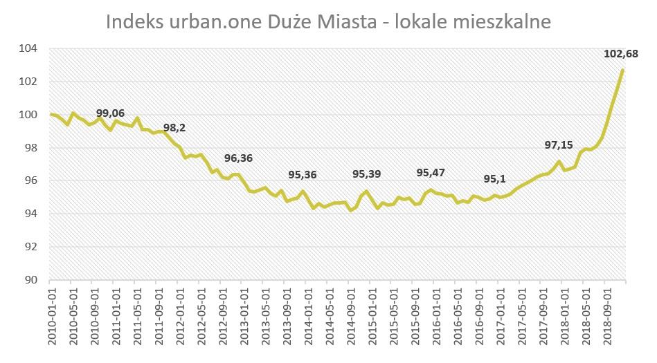 indeks urban.one - lokale mieszkalne w dużych miastach
