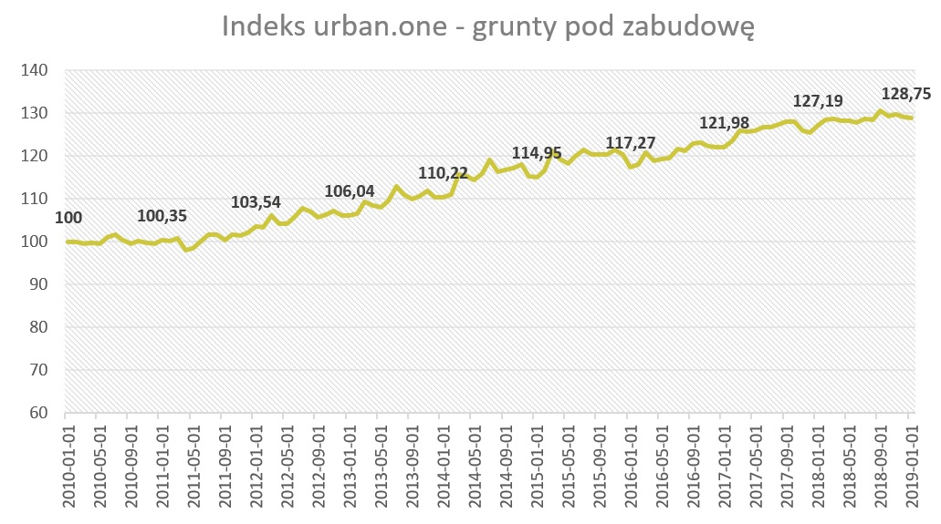 Indeks urban.one - grunty pod zabudowę styczeń 2019