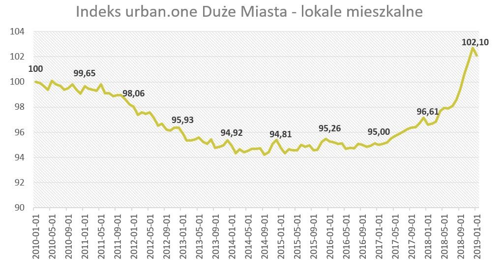 Indeks urban.one - lokale mieszkalne w dużych miastach styczeń 2019