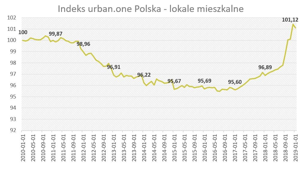 Indeks urban.one - lokale mieszkalne styczeń 2019