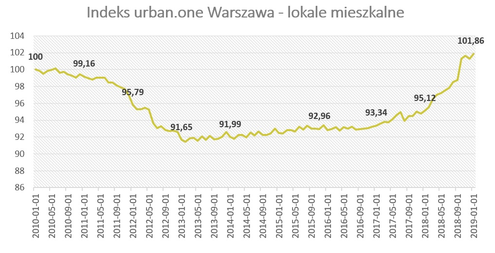 Indeks urban.one - lokale mieszkalne w Warszawie styczeń 2019